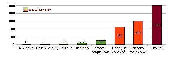 énergie émission co2